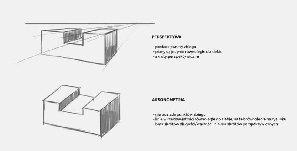 Perspektywa vs aksonometria