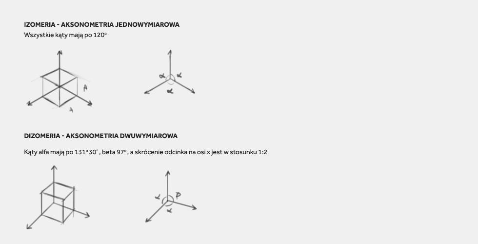 Izometria vs dizometria
